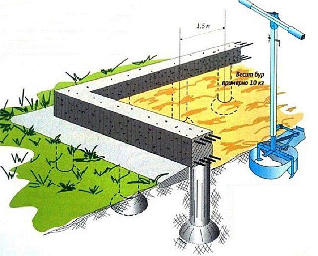 Столбчато ростверковый фундамент своими руками пошаговая инструкция 86